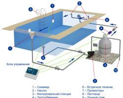 Подробная схема устройства бассейна