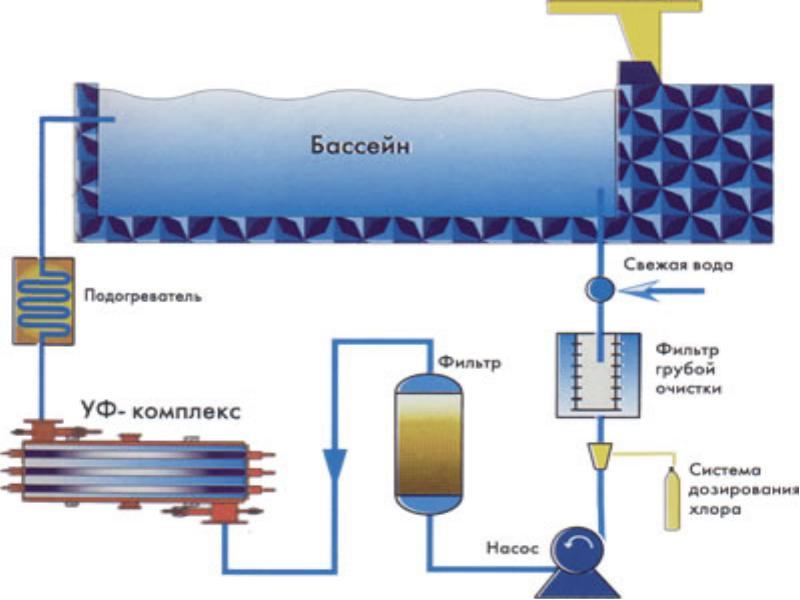 Схема подключения ультрафиолетовой установки