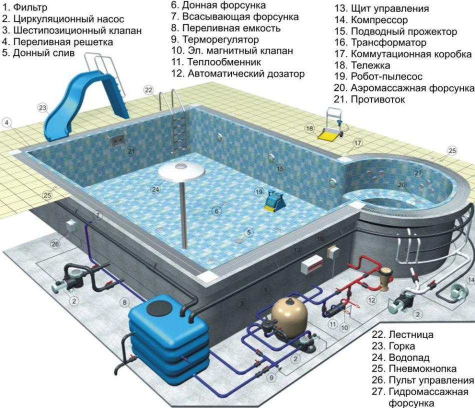 Устройство искусственного водоема и его систем